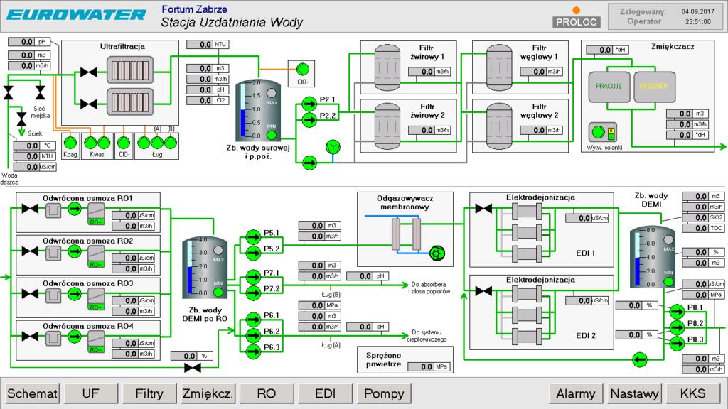 System TwinCAT HMI