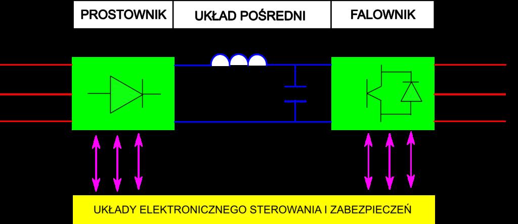 schemat działania przemiennika częstotliwości